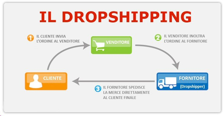 fare-dropshipping